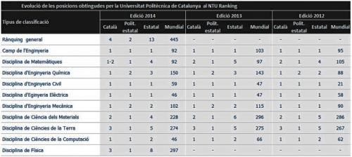Llistat de disciplines de la UPC posicionades al Ranking de Taiwan